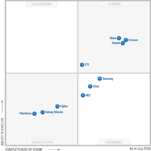 Gartner Nokia Leader Of Magic Quadrant For Lte Network