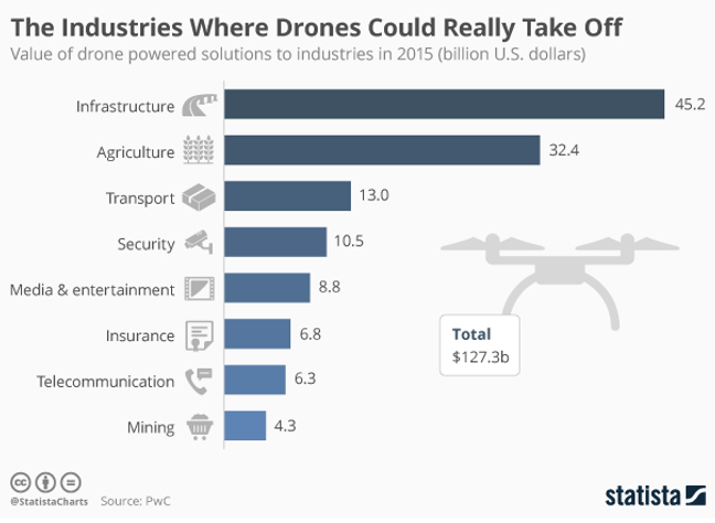Statista chart about drones