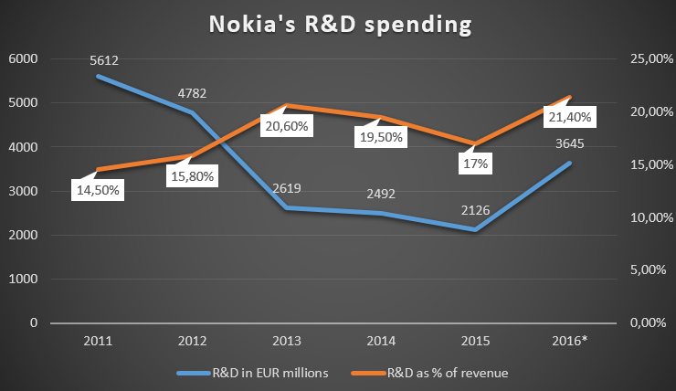 Nokia R&D