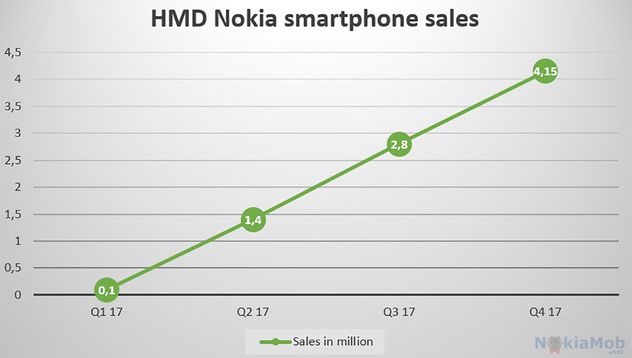 كم هاتفاً باعته نوكيا خلال عام 2017؟ - تيك فويس