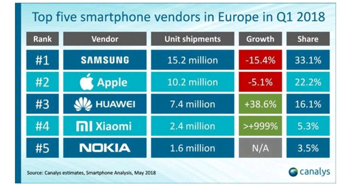 Nokia is back on European top five smartphone vendors list ...