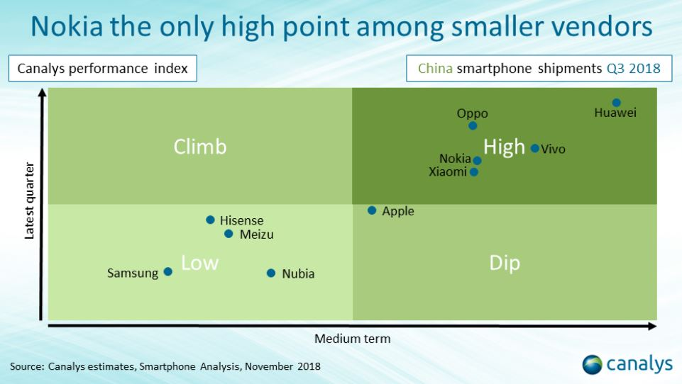 Nokia in top 10 smartphone brands in China (Q3 2018) | Nokiamob