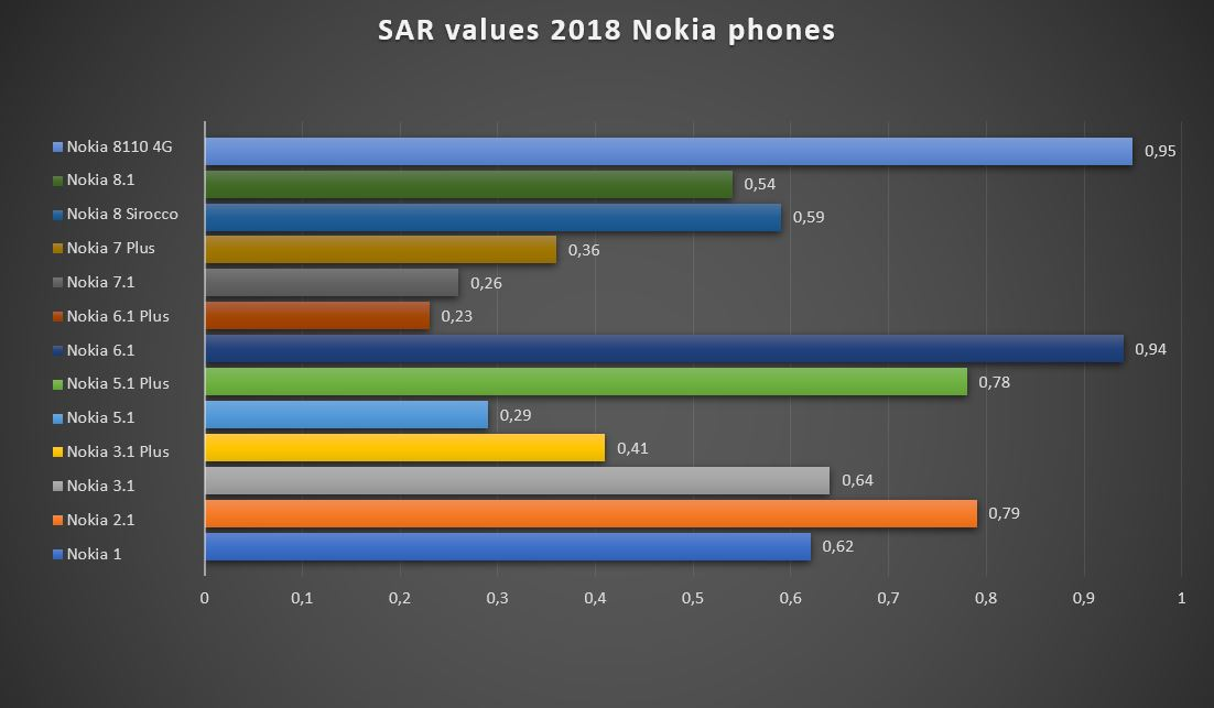 SAR values for new Nokia phones continue to be on the lower end of