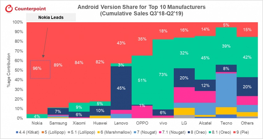 Android phone brands ranked on OS update frequency