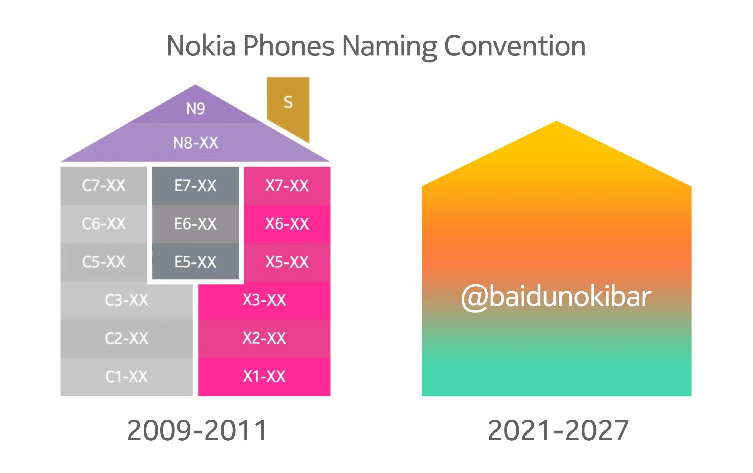 """Nokia Mobile to introduce new naming convention, drop the """"dot"""" from names?! - Nokiamob"""